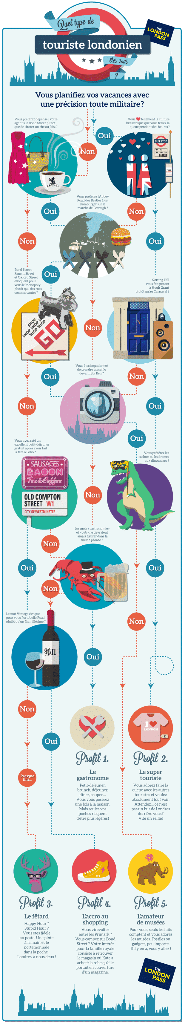 quel-type-de-touriste-londonien-london-pass-infographic